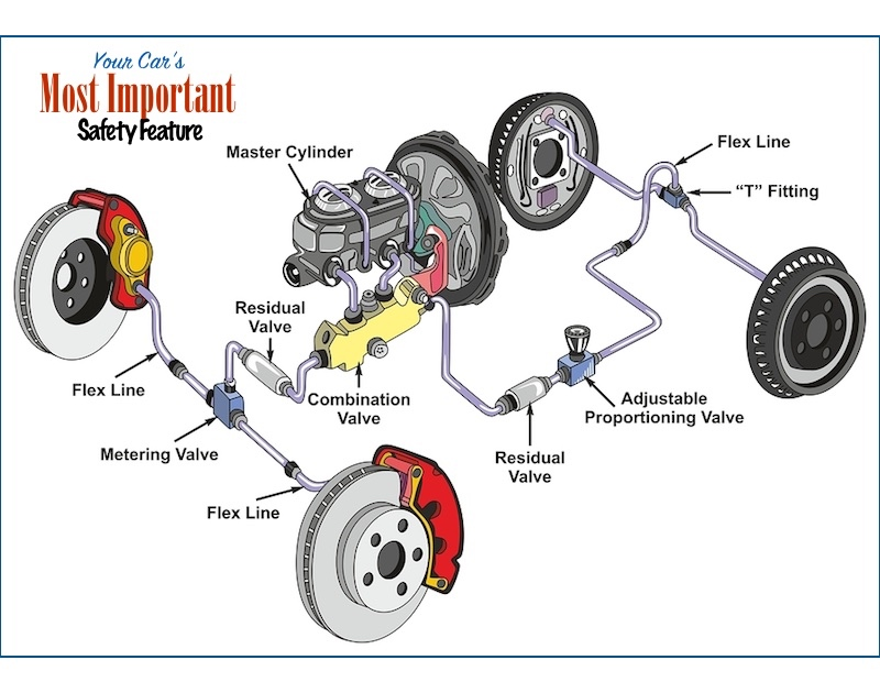 Brakes: Your Car's Most Important Safety System