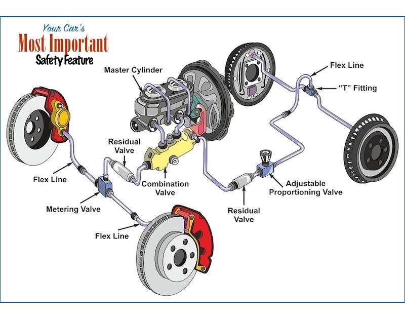 auto brake service Falconer